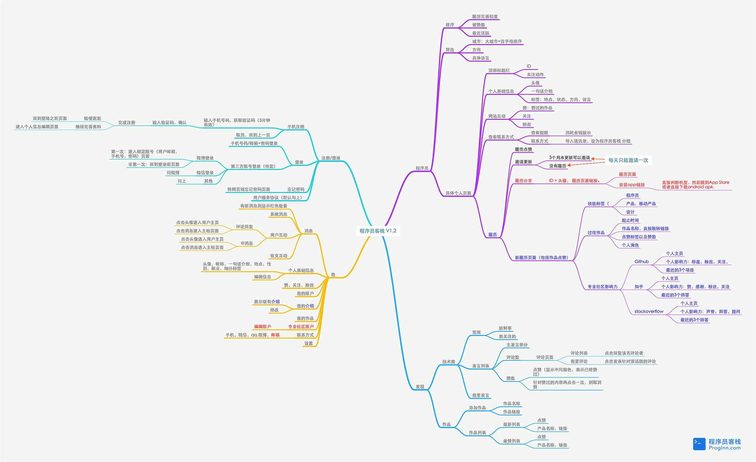结构图|逻辑图