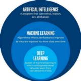 AI人工智能初学者